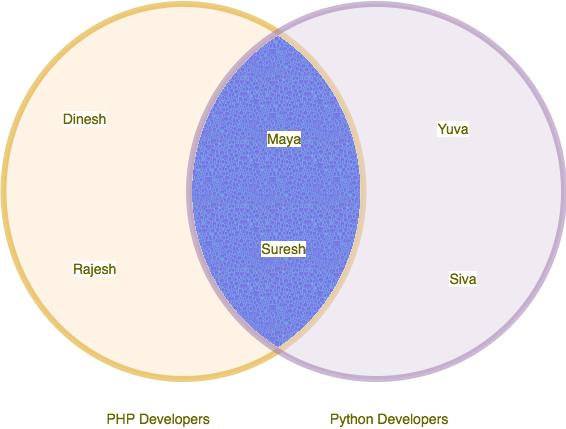 Python Set