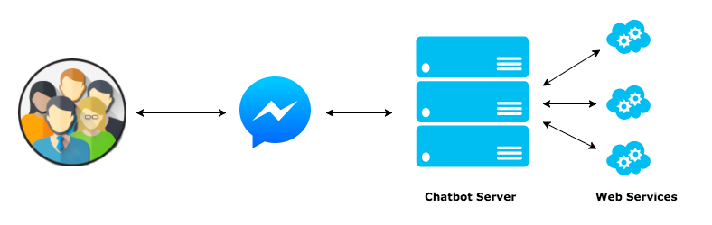 how-chatbot-works