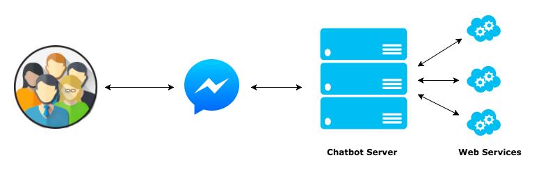 Create a weather bot for Facebook messenger bot - IdiotInside com